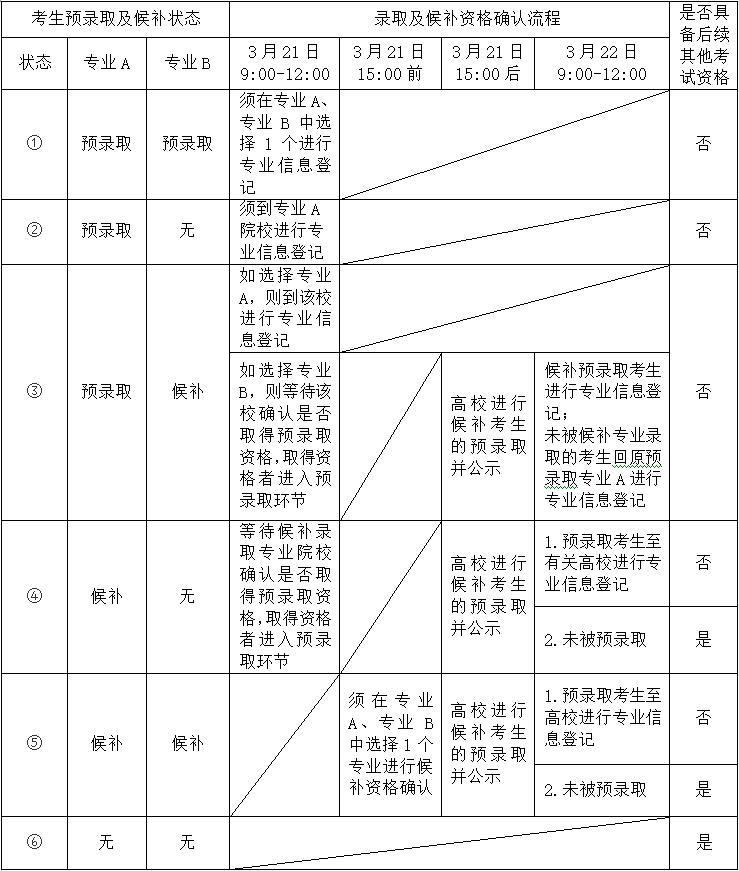 2019年上海第二工业大学预录取及候补录取资格考生确认时间安排